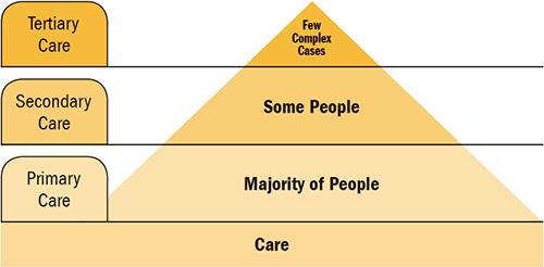 primary vs secondary vs tertiary care